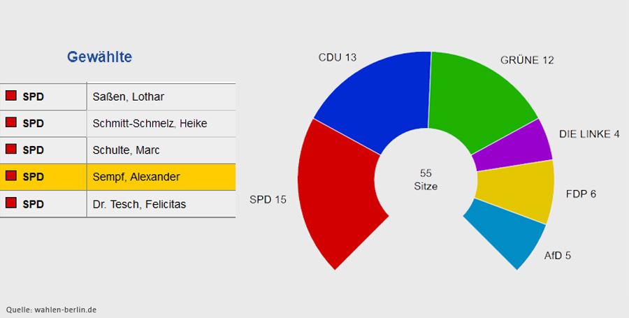 Wahl BVV 2016